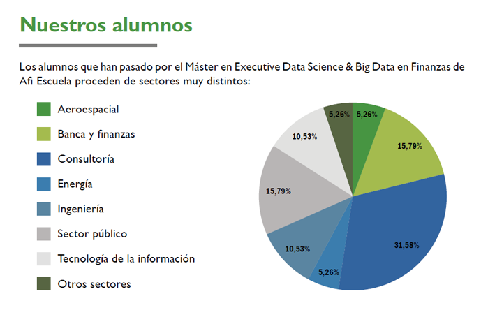 cifras sobre el perfil de los alumnos executive en data science y big data