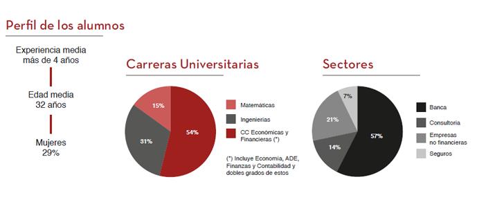 cifras sobre el perfil de los alumnos executive en finanzas cuantitativas