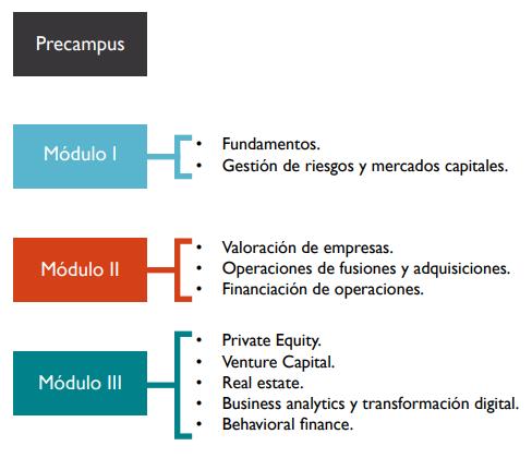Master en Corporate Finance Madrid